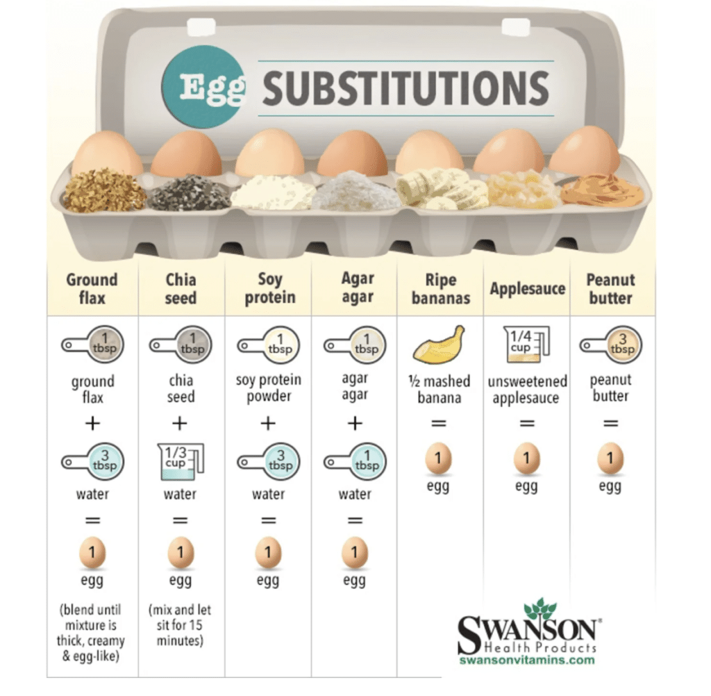 Egg substitute chart